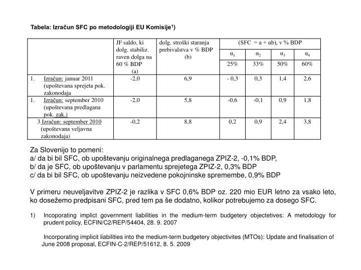 Tabela: Izračun SFC po metodologiji EU Komisije