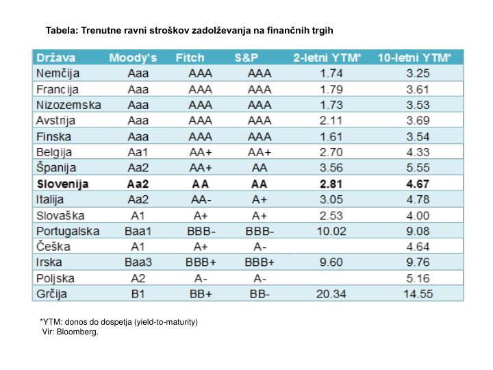 Tabela: Trenutne ravni stroškov zadolževanja na finančnih trgih