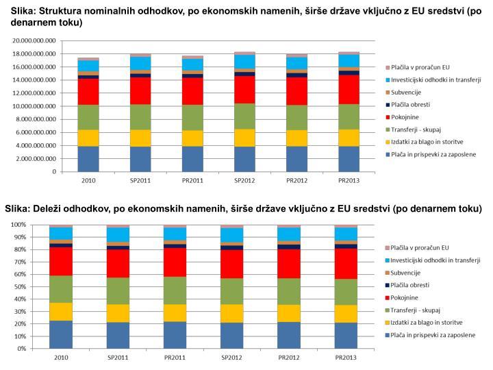 Slika: Struktura nominalnih odhodkov, po ekonomskih namenih, širše države vključno z EU sredstvi (po denarnem toku)