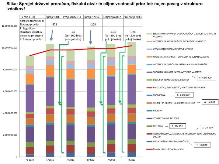 Slika: Sprejet državni proračun, fiskalni okvir in ciljne vrednosti prioritet: nujen poseg v strukturo izdatkov!