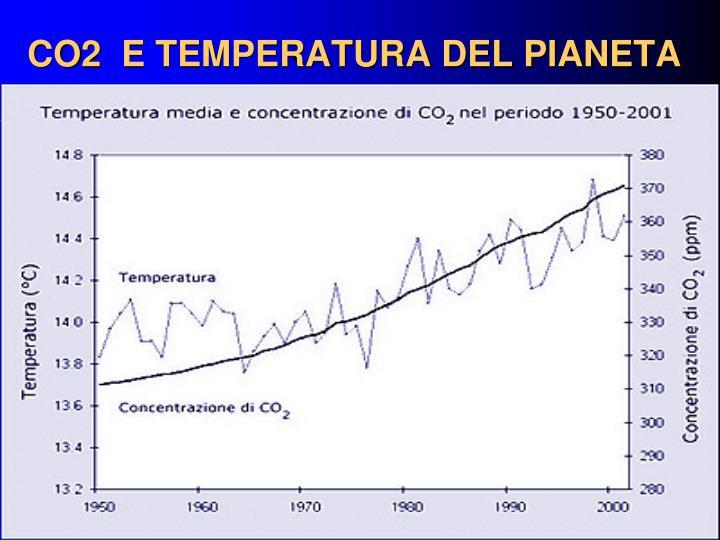 CO2  E TEMPERATURA DEL PIANETA