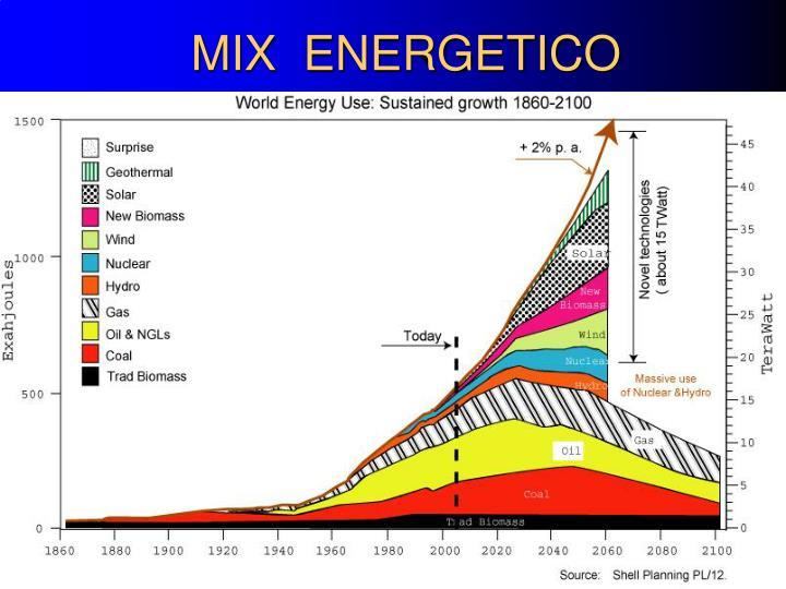 MIX  ENERGETICO