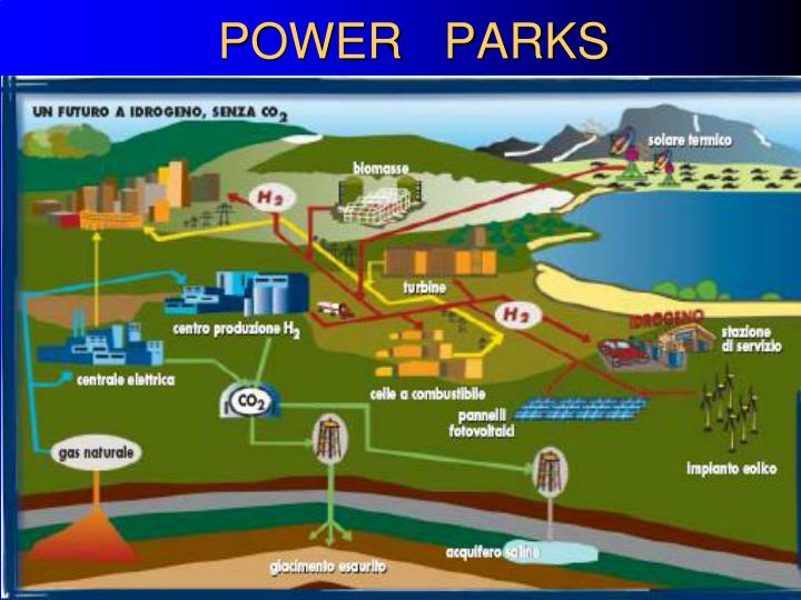POWER   PARKS