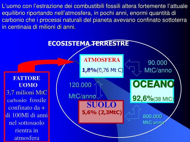 L'uomo con l'estrazione dei combustibili fossili altera fortemente l'attuale equilibrio riportando nell'atmosfera, in pochi anni, enormi quantità di carbonio che i processi naturali del pianeta avevano confinato sottoterra in centinaia di milioni di anni.