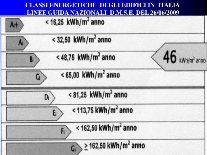 CLASSI ENERGETICHE  DEGLI EDIFICI IN  ITALIA