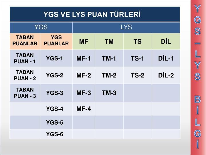 YGS – LYS