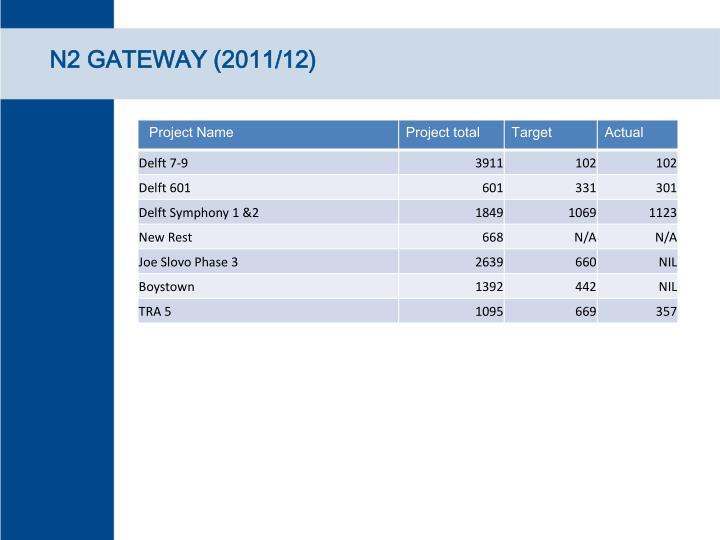 N2 GATEWAY (2011/12)