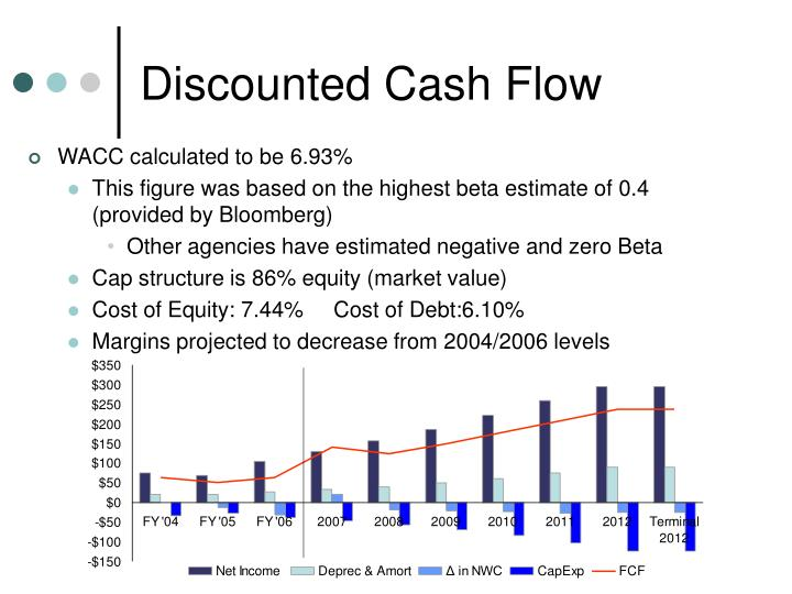 caledonia products calculating free cash flow and project valuation