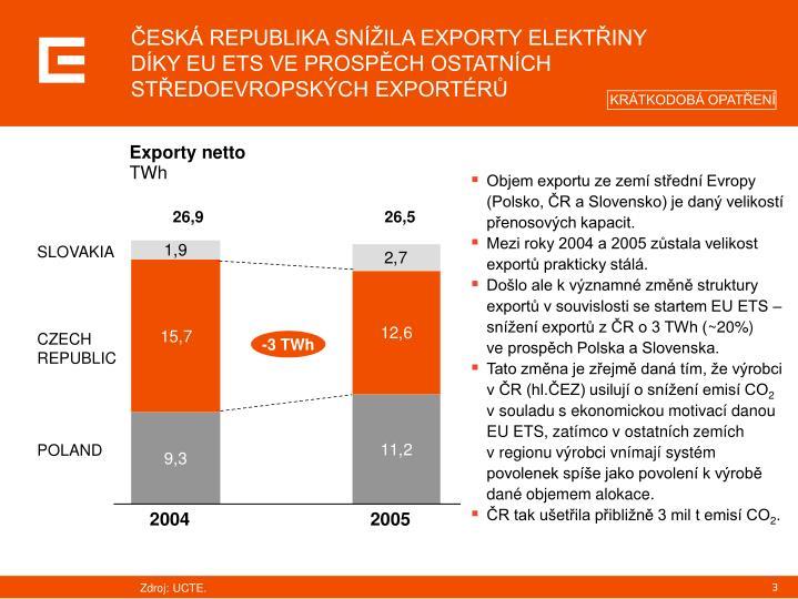 ČESKÁ REPUBLIKA SNÍŽILA EXPORTY ELEKTŘINY DÍKY EU ETS VE PROSPĚCH OSTATNÍCH STŘEDOEVROPSKÝCH EXPORTÉRŮ