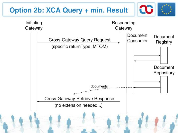 Option 2b: XCA Query + min. Result