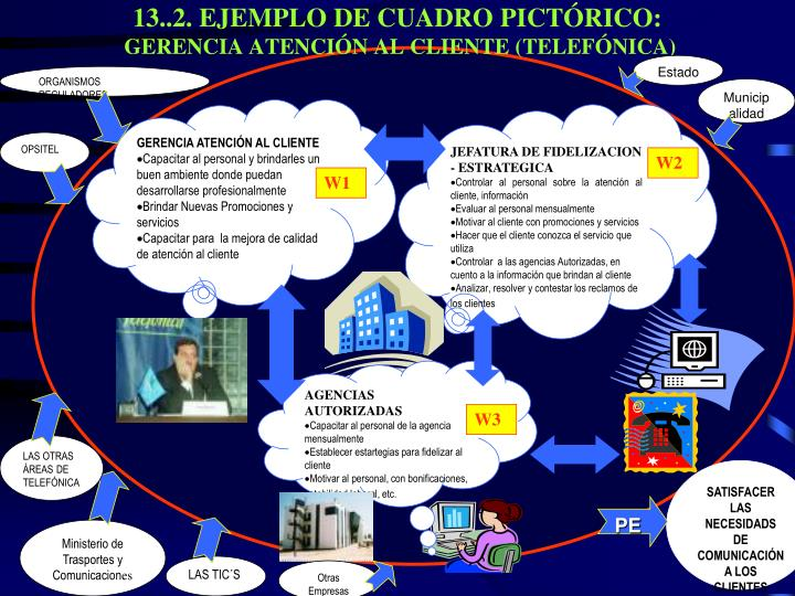13..2. EJEMPLO DE CUADRO PICTÓRICO: