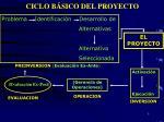 ciclo b sico del proyecto