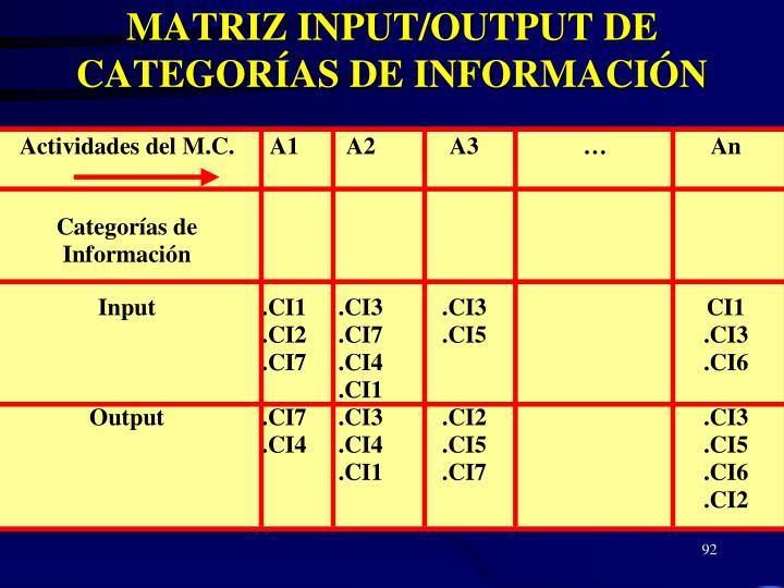 MATRIZ INPUT/OUTPUT DE CATEGORÍAS DE INFORMACIÓN