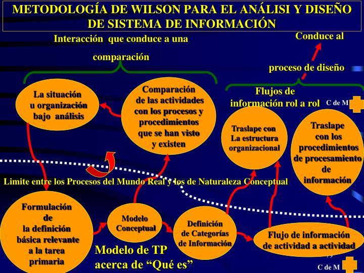 METODOLOGÍA DE WILSON PARA EL ANÁLISI Y DISEÑO DE SISTEMA DE INFORMACIÓN