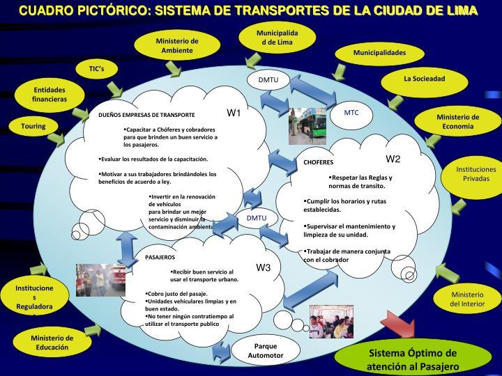 CUADRO PICTÓRICO: SISTEMA DE TRANSPORTES DE LA CIUDAD DE LIMA