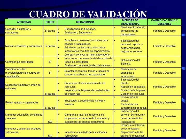CUADRO DE VALIDACIÓN