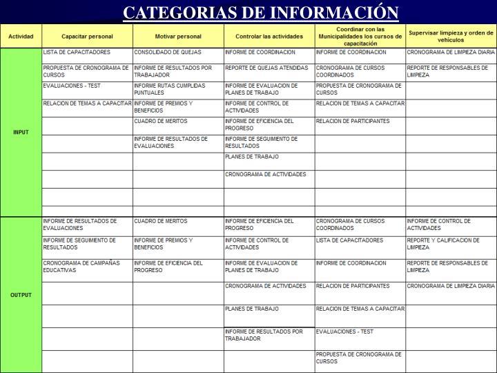 CATEGORIAS DE INFORMACIÓN
