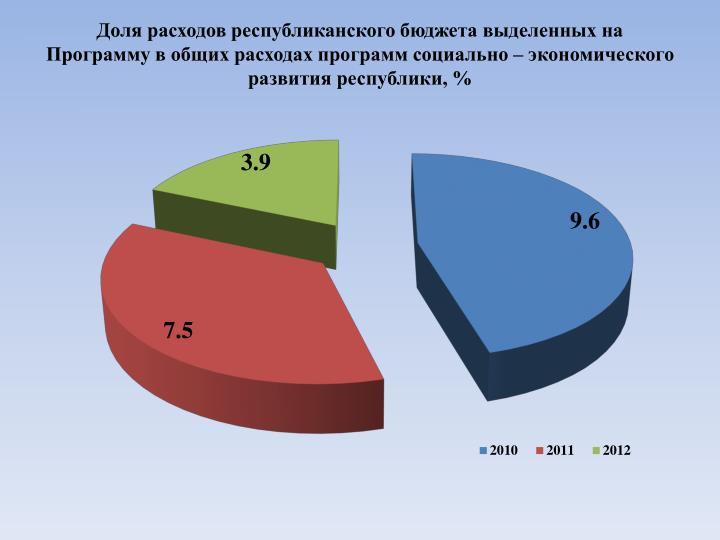 Доля расходов республиканского бюджета выделенных на Программу в общих расходах программ социально – экономического развития республики, %