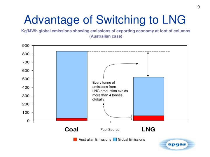 Advantage of Switching to LNG
