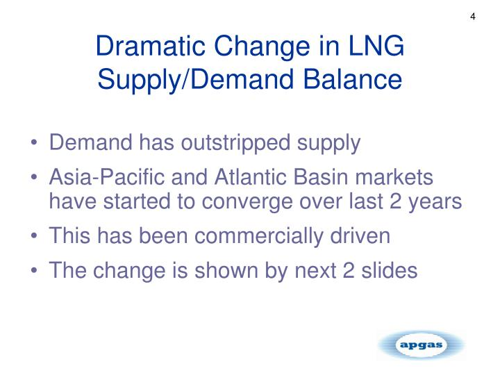 Dramatic Change in LNG