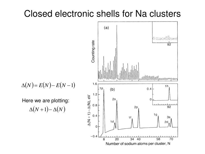 Closed electronic shells for Na clusters
