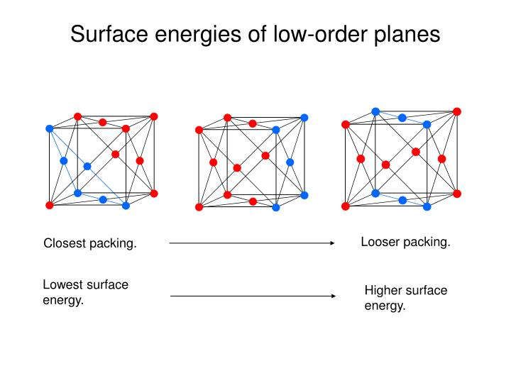 Surface energies of low-order planes