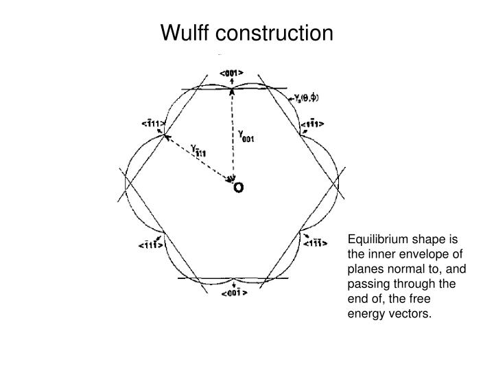 Wulff construction