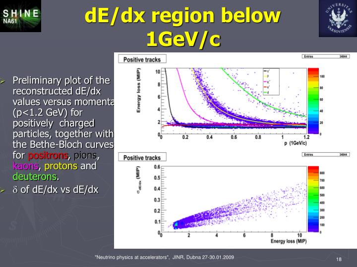 dE/dx region below 1GeV/c