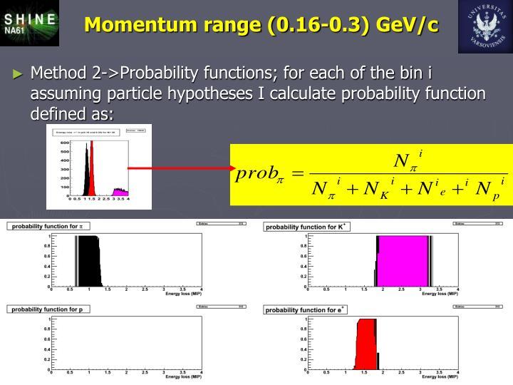 Momentum range (0.16-0.3) GeV/c