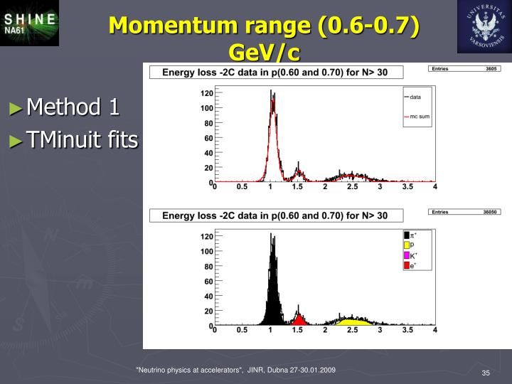 Momentum range (0.6-0.7) GeV/c