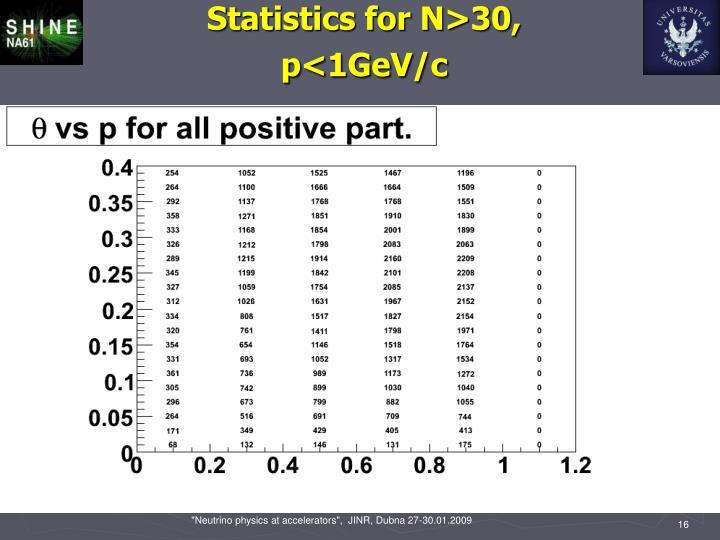 Statistics for N>30, p<1GeV/c