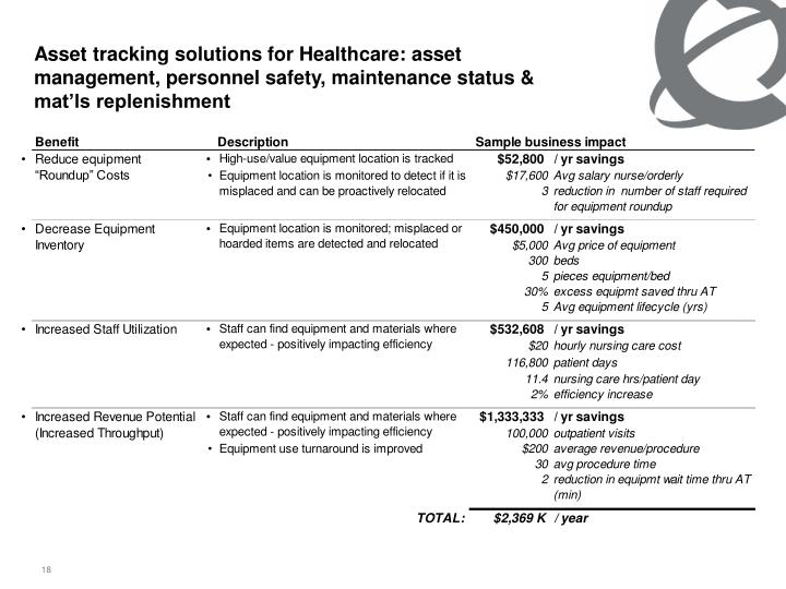 Asset tracking solutions for Healthcare: asset management, personnel safety, maintenance status & mat'ls replenishment