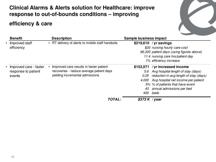Clinical Alarms & Alerts solution for Healthcare: improve response to out-of-bounds conditions – improving efficiency & care