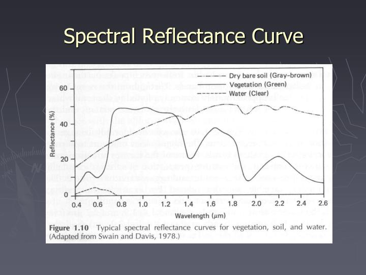 Spectral Reflectance Curve
