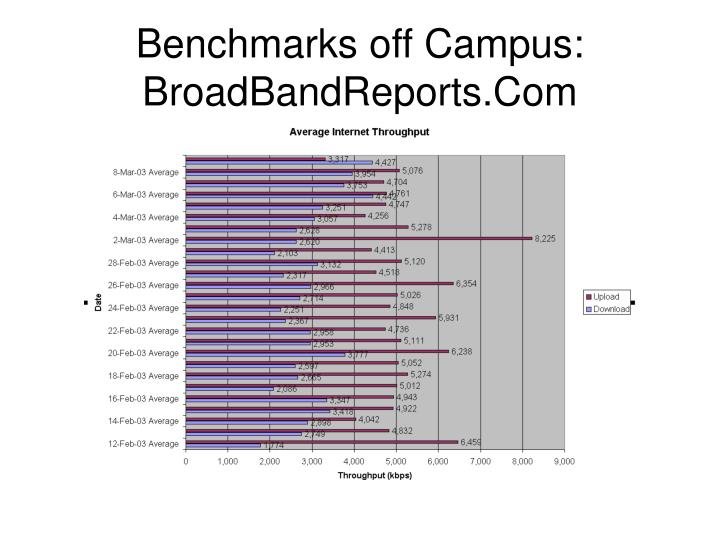 Benchmarks off Campus: BroadBandReports.Com