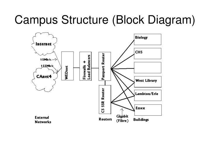 Campus Structure (Block Diagram)