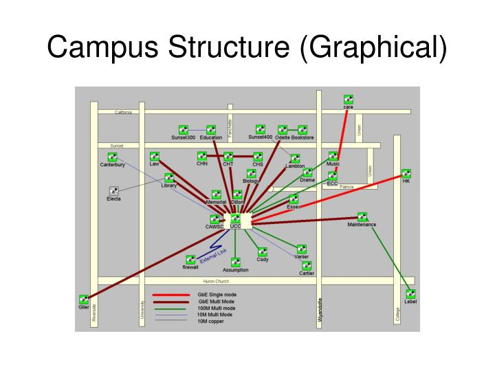 Campus Structure (Graphical)
