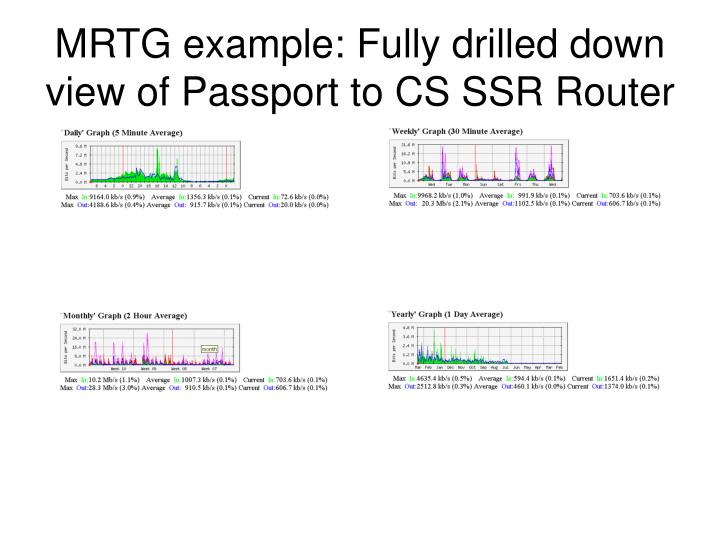 MRTG example: Fully drilled down view of Passport to CS SSR Router