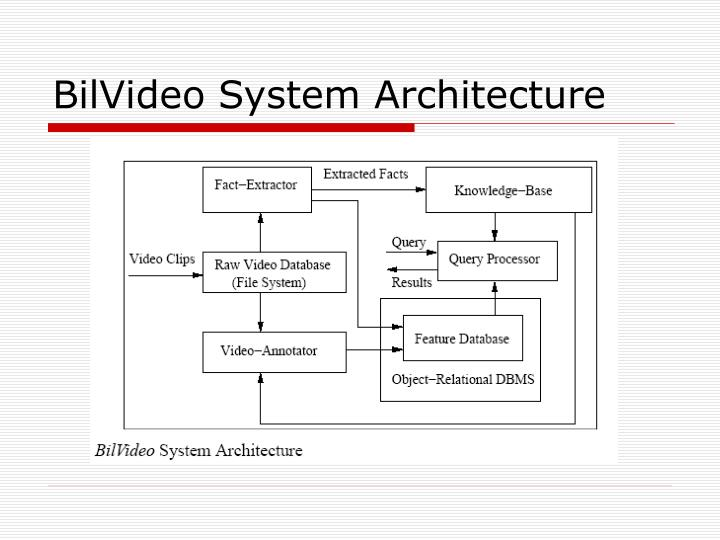 BilVideo System Architecture