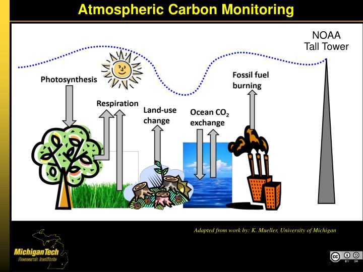 Atmospheric Carbon Monitoring