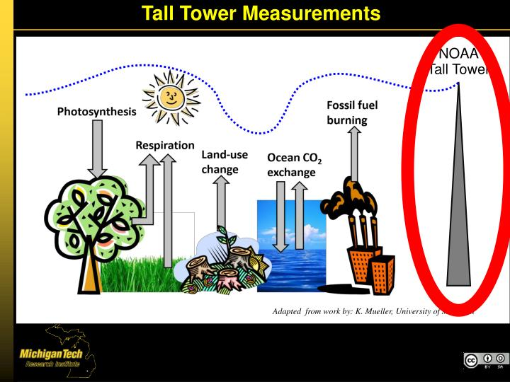 Tall Tower Measurements