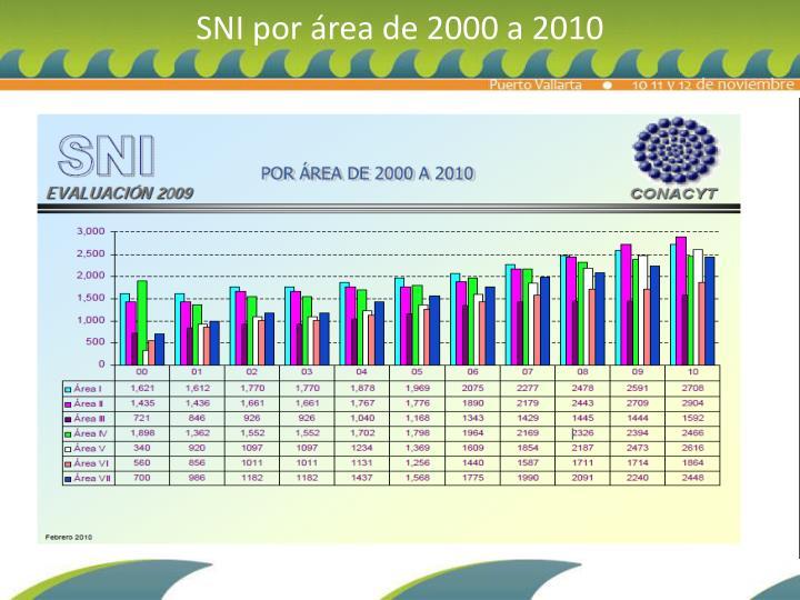 SNI por área de 2000 a 2010