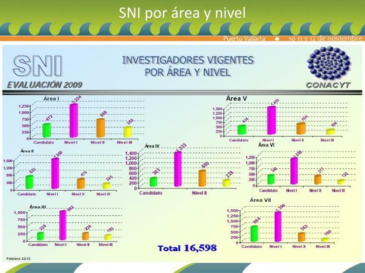 SNI por área y nivel