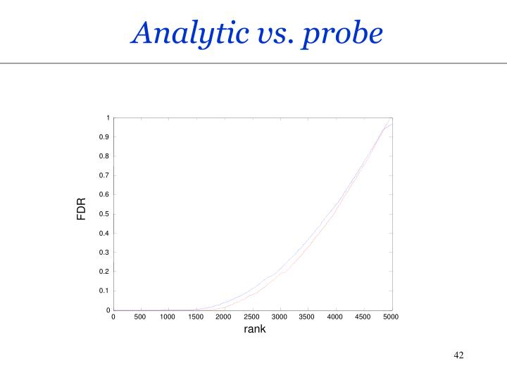 Analytic vs. probe