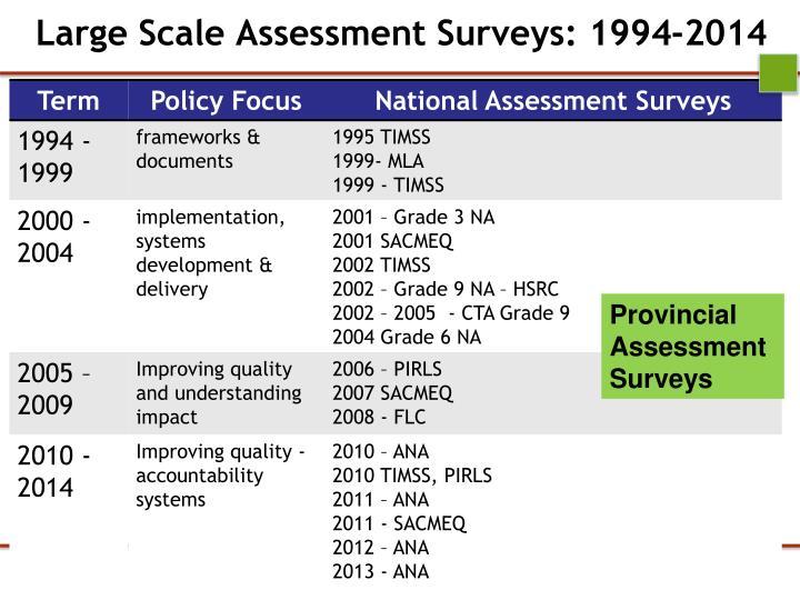 Large Scale Assessment Surveys: 1994-2014