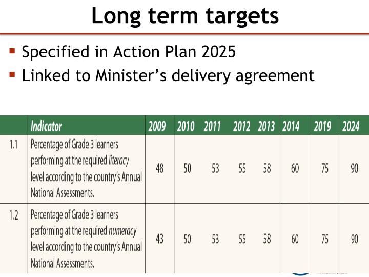 Long term targets