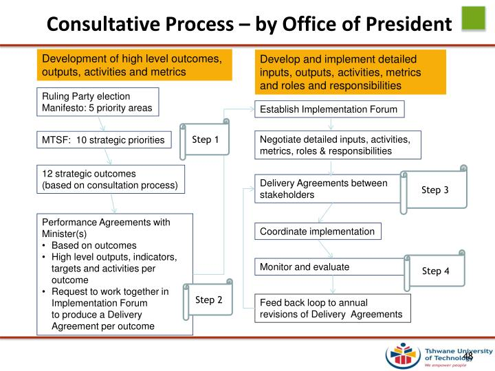 Consultative Process – by Office of President