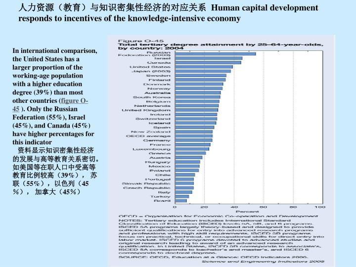 人力资源(教育)与知识密集性经济的对应关系