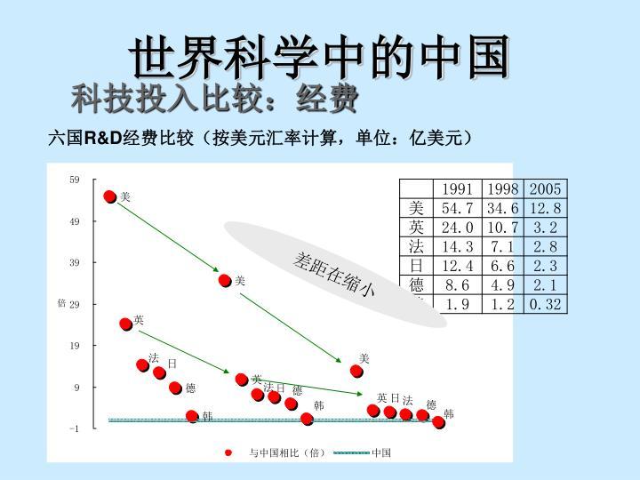世界科学中的中国