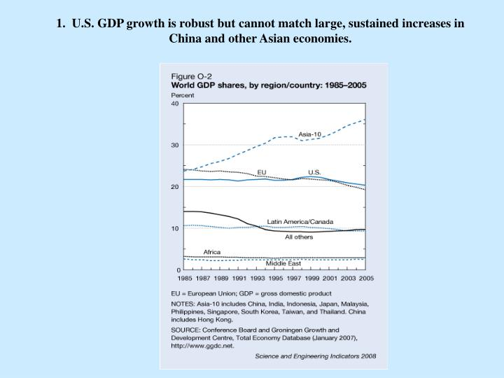 1.  U.S. GDP growth is robust but cannot match large, sustained increases in China and other Asian economies.